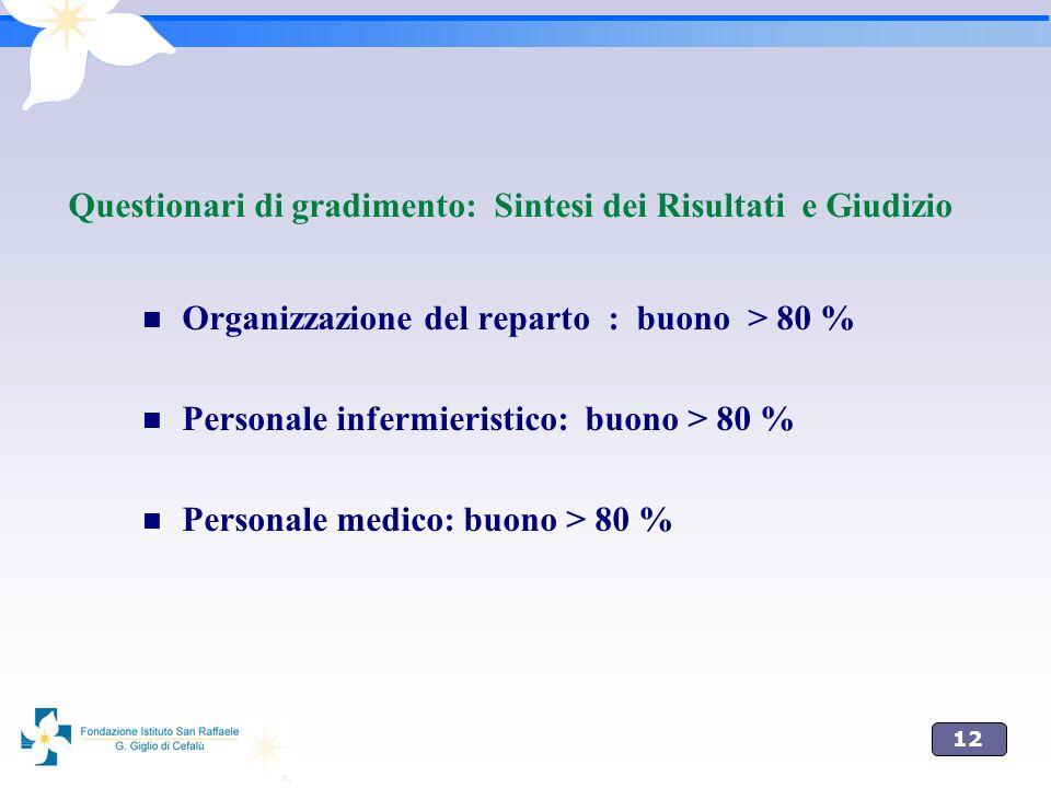 12 Questionari di gradimento: Sintesi dei Risultati e Giudizio Organizzazione del reparto : buono > 80 % Personale infermieristico: buono > 80 % Perso