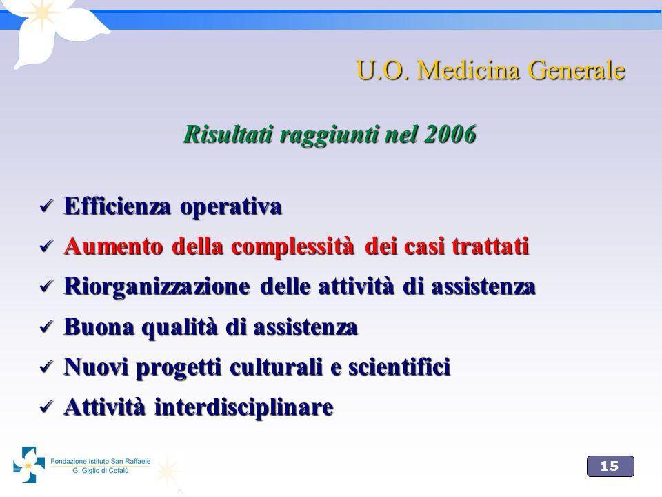 15 U.O. Medicina Generale U.O. Medicina Generale Risultati raggiunti nel 2006 Efficienza operativa Efficienza operativa Aumento della complessità dei
