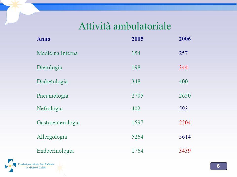 6 Attività ambulatoriale Anno 2005 2006 Medicina Interna 154257 Dietologia198344 Diabetologia348400 Pneumologia27052650 Nefrologia402593 Gastroenterol