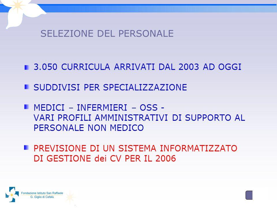 5 SELEZIONE DEL PERSONALE 3.050 CURRICULA ARRIVATI DAL 2003 AD OGGI SUDDIVISI PER SPECIALIZZAZIONE MEDICI – INFERMIERI – OSS - VARI PROFILI AMMINISTRATIVI DI SUPPORTO AL PERSONALE NON MEDICO PREVISIONE DI UN SISTEMA INFORMATIZZATO DI GESTIONE dei CV PER IL 2006