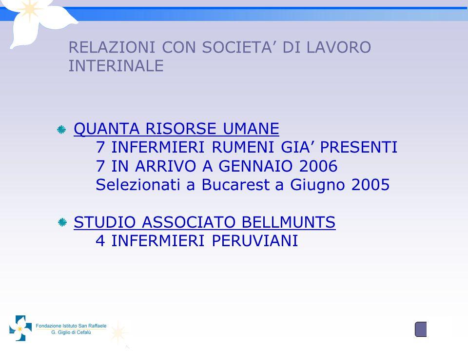 7 RELAZIONI CON SOCIETA DI LAVORO INTERINALE QUANTA RISORSE UMANE 7 INFERMIERI RUMENI GIA PRESENTI 7 IN ARRIVO A GENNAIO 2006 Selezionati a Bucarest a Giugno 2005 STUDIO ASSOCIATO BELLMUNTS 4 INFERMIERI PERUVIANI