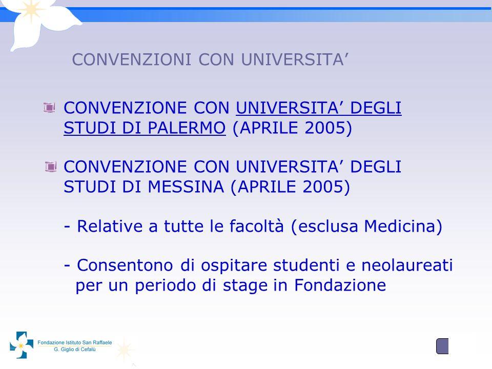 8 CONVENZIONI CON UNIVERSITA CONVENZIONE CON UNIVERSITA DEGLI STUDI DI PALERMO (APRILE 2005) CONVENZIONE CON UNIVERSITA DEGLI STUDI DI MESSINA (APRILE 2005) - Relative a tutte le facoltà (esclusa Medicina) - Consentono di ospitare studenti e neolaureati per un periodo di stage in Fondazione