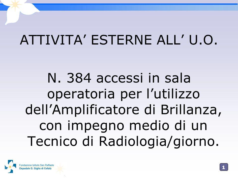 1414 ATTIVITA ESTERNE ALL U.O. N. 384 accessi in sala operatoria per lutilizzo dellAmplificatore di Brillanza, con impegno medio di un Tecnico di Radi