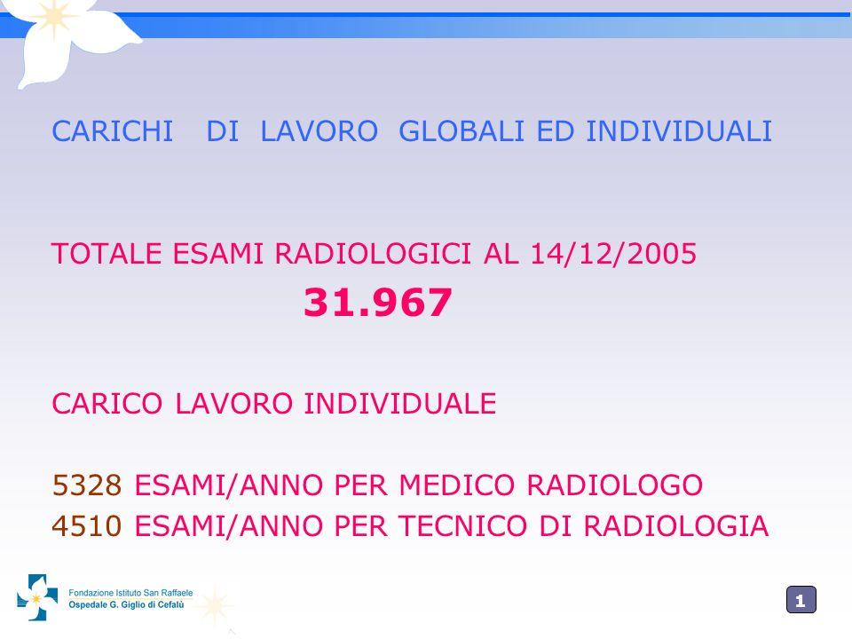 1515 CARICHI DI LAVORO GLOBALI ED INDIVIDUALI TOTALE ESAMI RADIOLOGICI AL 14/12/2005 31.967 CARICO LAVORO INDIVIDUALE 5328 ESAMI/ANNO PER MEDICO RADIO