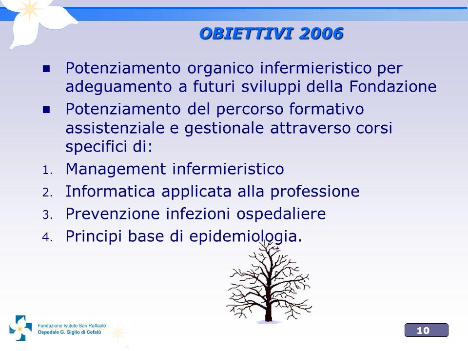 10 OBIETTIVI 2006 Potenziamento organico infermieristico per adeguamento a futuri sviluppi della Fondazione Potenziamento del percorso formativo assis
