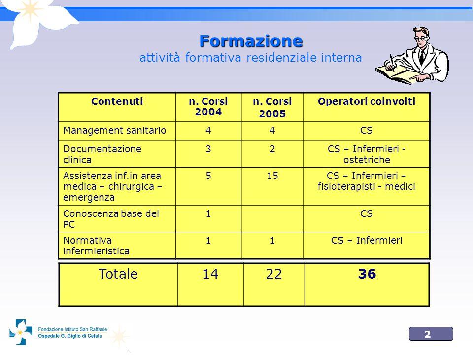 2 Formazione Formazione attività formativa residenziale interna Contenutin. Corsi 2004 n. Corsi 2005 Operatori coinvolti Management sanitario44CS Docu