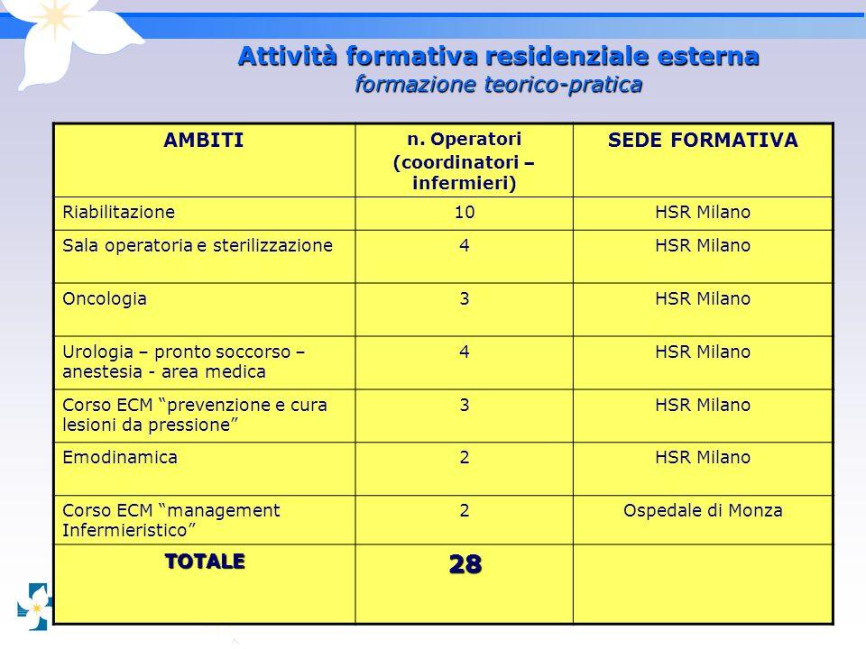 3 Attività formativa residenziale esterna formazione teorico-pratica AMBITI n. Operatori (coordinatori – infermieri) SEDE FORMATIVA Riabilitazione10HS