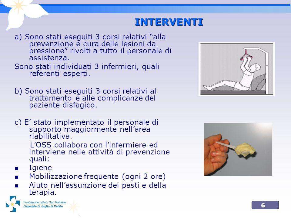 6 INTERVENTI a) Sono stati eseguiti 3 corsi relativi alla prevenzione e cura delle lesioni da pressione rivolti a tutto il personale di assistenza. So