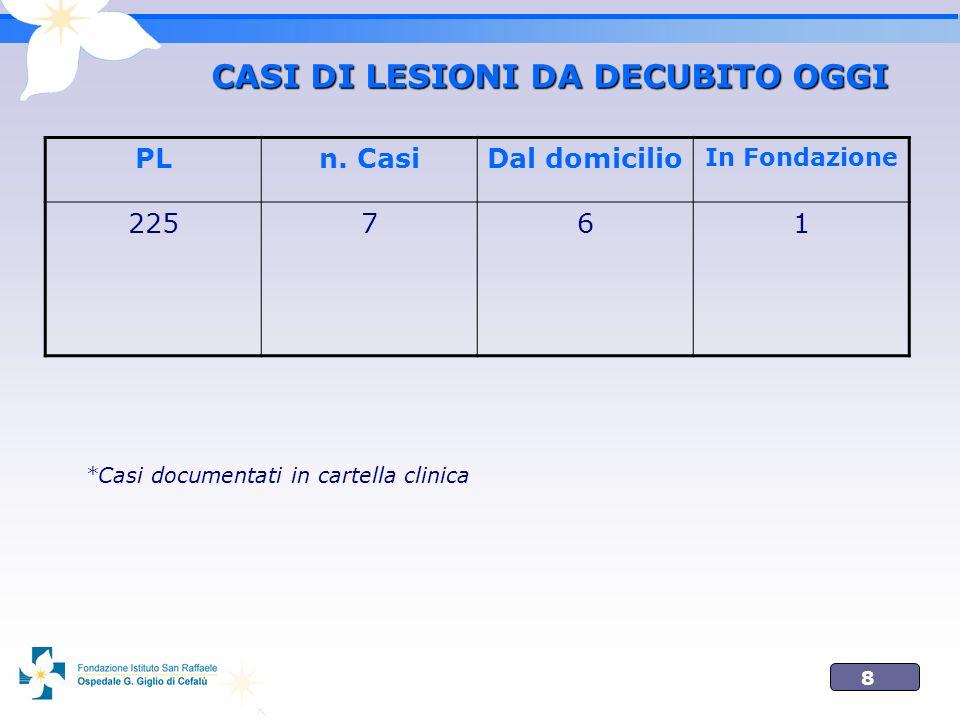 8 CASI DI LESIONI DA DECUBITO OGGI PLn. CasiDal domicilio In Fondazione 225761 *Casi documentati in cartella clinica