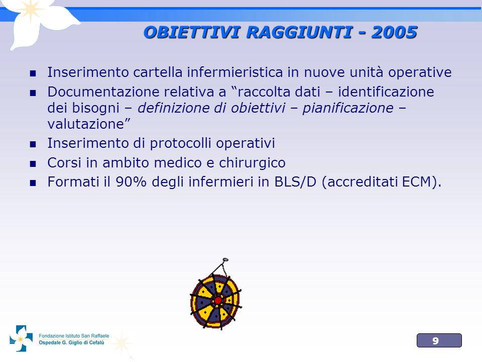 9 OBIETTIVI RAGGIUNTI - 2005 Inserimento cartella infermieristica in nuove unità operative Documentazione relativa a raccolta dati – identificazione d