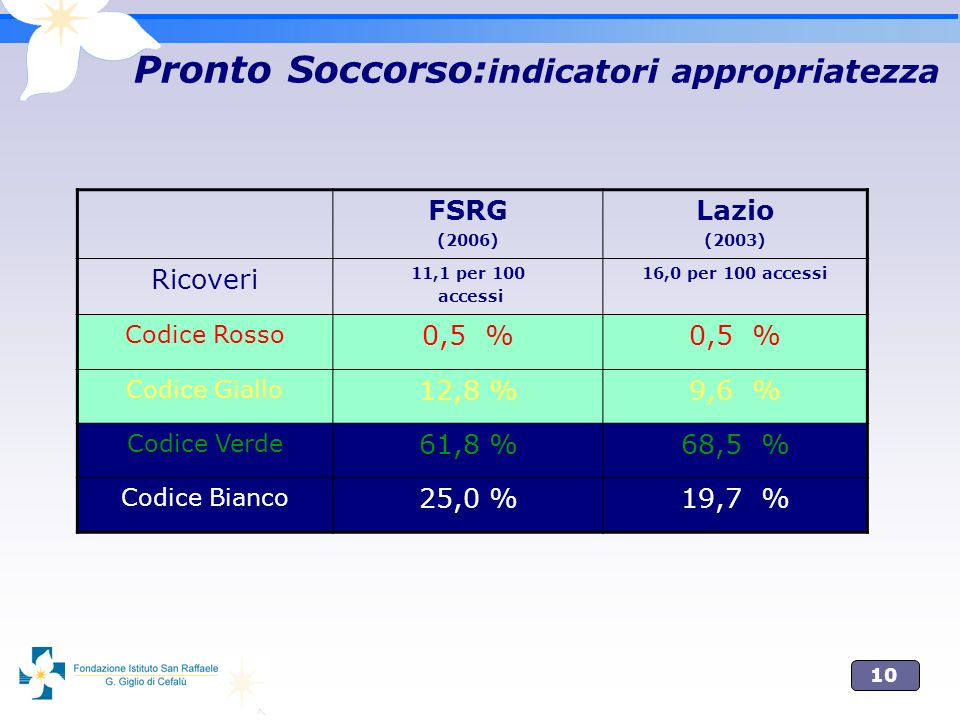 10 Pronto Soccorso: indicatori appropriatezza FSRG (2006) Lazio (2003) Ricoveri 11,1 per 100 accessi 16,0 per 100 accessi Codice Rosso 0,5 % Codice Gi