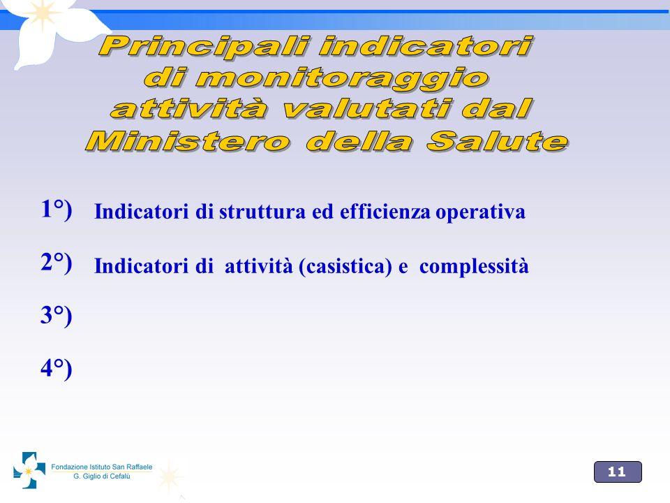 11 1°) 2°) 3°) 4°) Indicatori di struttura ed efficienza operativa Indicatori di attività (casistica) e complessità