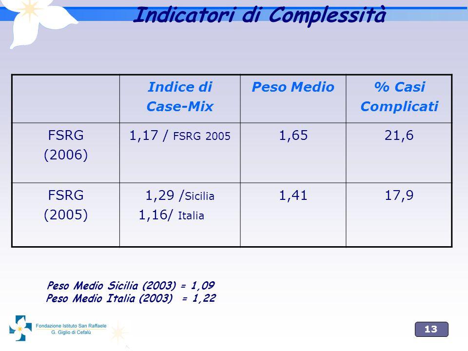 13 Indice di Case-Mix Peso Medio % Casi Complicati FSRG (2006) 1,17 / FSRG 2005 1,6521,6 FSRG (2005) 1,29 / Sicilia 1,16/ Italia 1,4117,9 Peso Medio S