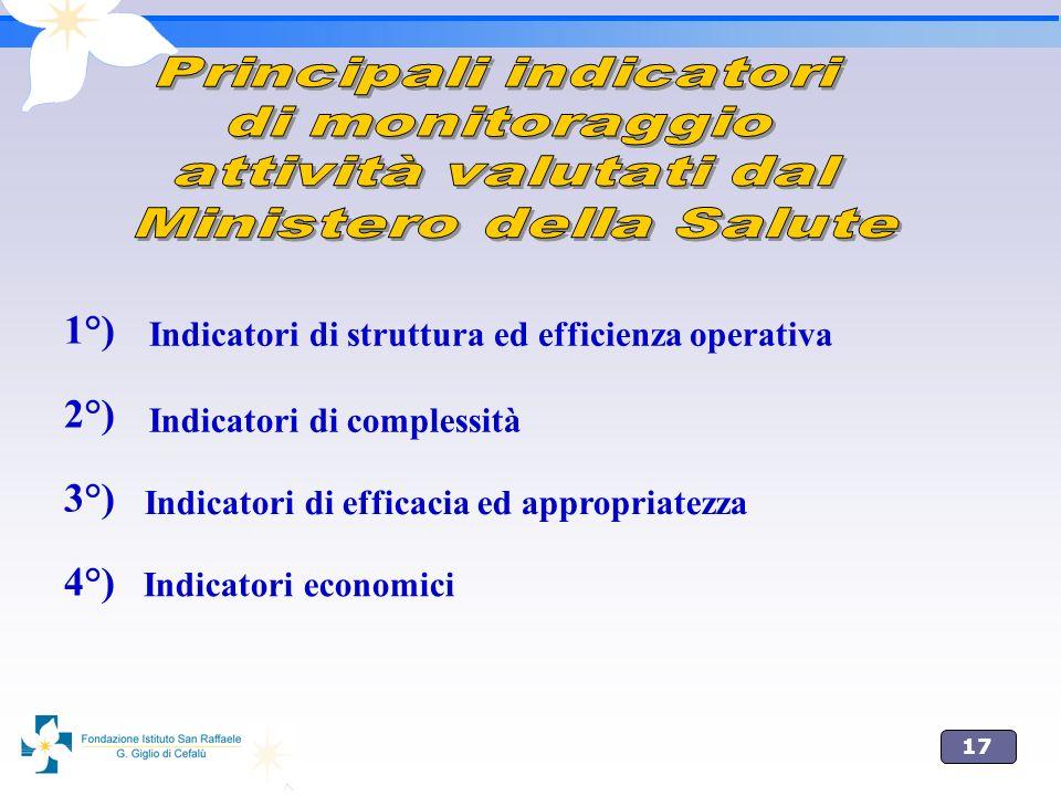 17 1°) 2°) 3°) 4°) Indicatori di struttura ed efficienza operativa Indicatori di complessità Indicatori di efficacia ed appropriatezza Indicatori econ