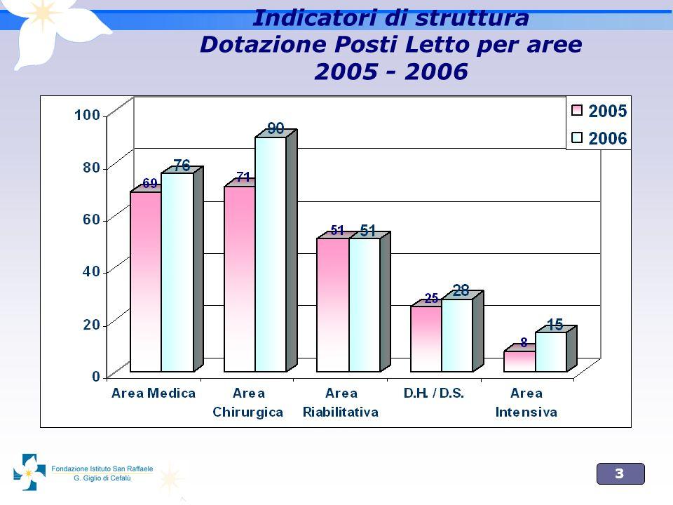 4 Tasso di Occupazione (%) 2005 – 2006