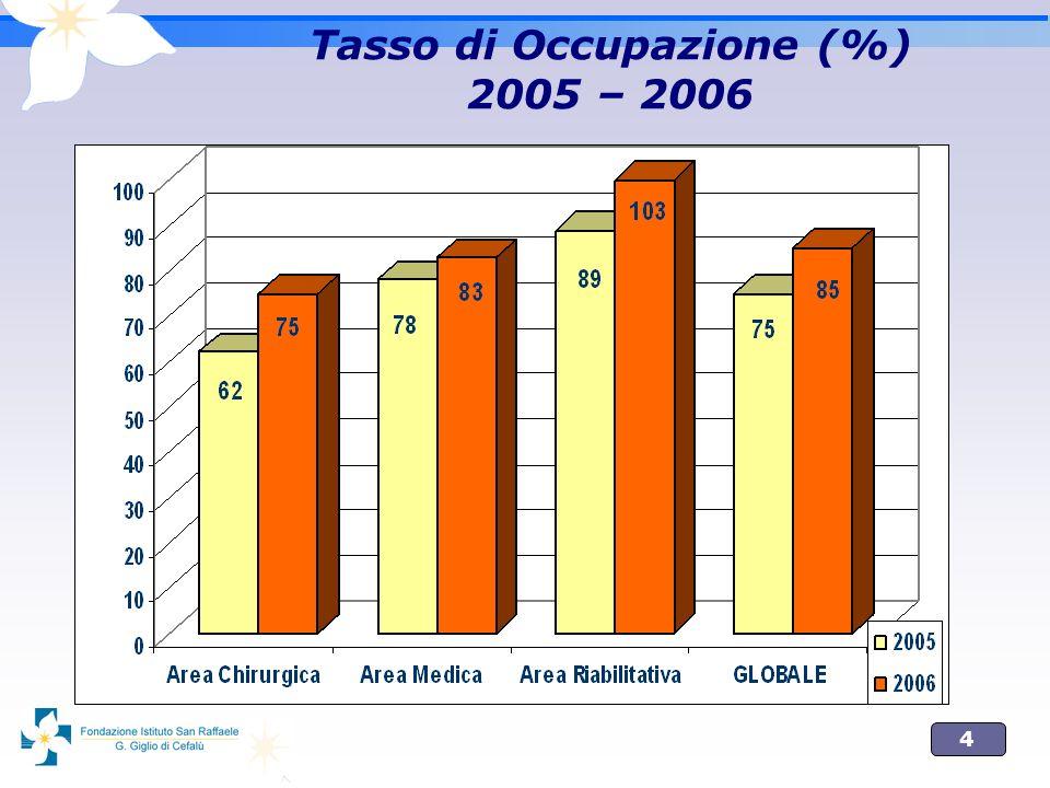 15 Incidenza percentuale dei ricoveri medici in reparti chirurgici FSRG (2006) Fonte dati: Il Benchmarking in ambito sanitario.