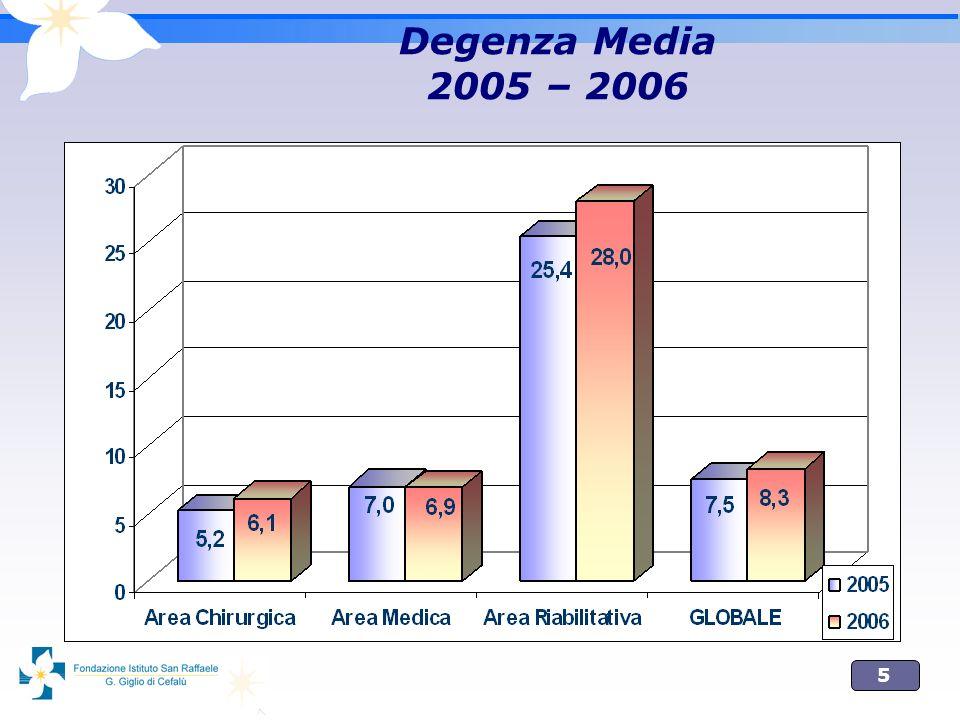 5 Degenza Media 2005 – 2006