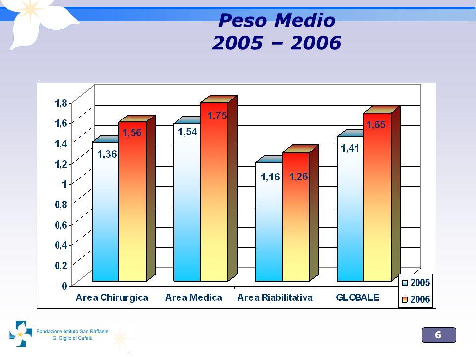 7 Correlazione tra Degenza Media e Peso Medio dei Ricoveri Ordinari FSRG (2006) Fonte dati: Il Benchmarking in ambito sanitario.