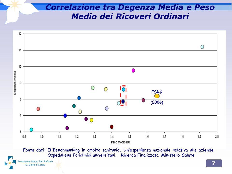 7 Correlazione tra Degenza Media e Peso Medio dei Ricoveri Ordinari FSRG (2006) Fonte dati: Il Benchmarking in ambito sanitario. Unesperienza nazional