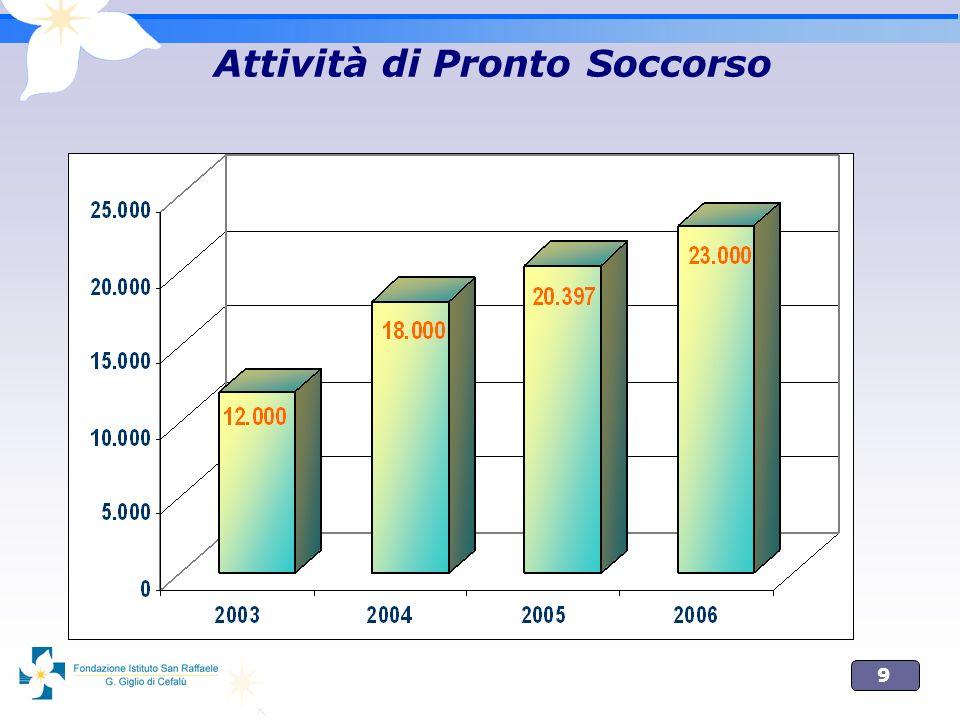 10 Pronto Soccorso: indicatori appropriatezza FSRG (2006) Lazio (2003) Ricoveri 11,1 per 100 accessi 16,0 per 100 accessi Codice Rosso 0,5 % Codice Giallo 12,8 %9,6 % Codice Verde 61,8 %68,5 % Codice Bianco 25,0 %19,7 %