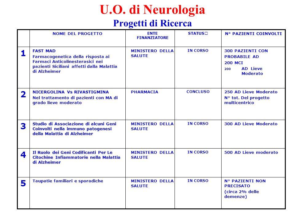 U.O. di Neurologia Progetti di Ricerca N° PAZIENTI NON PRECISATO (circa 2% delle demenze) IN CORSO MINISTERO DELLA SALUTE Taupatie familiari e sporadi