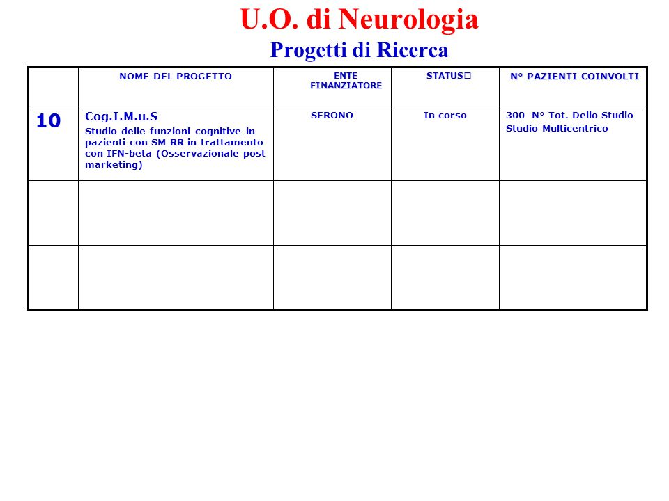 Farmacobiologia, Standardizzazione Clinica e Modelli Assistenziali della Malattia di Alzheimer Dipartimento di Neuroscienze - A.S.S.
