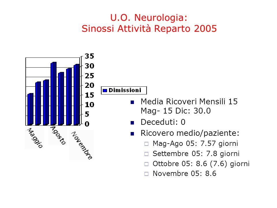 U.O. Neurologia: Sinossi Attività Reparto 2005 Media Ricoveri Mensili 15 Mag- 15 Dic: 30.0 Deceduti: 0 Ricovero medio/paziente: Mag-Ago 05: 7.57 giorn
