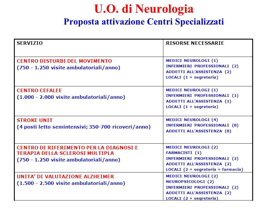 MEDICI NEUROLOGI (2) FARMACISTI (1) INFERMIERI PROFESSIONALI (2) ADDETTI ALLASSISTENZA (2) LOCALI (2 + segreteria + farmacia) CENTRO DI RIFERIMENTO PE