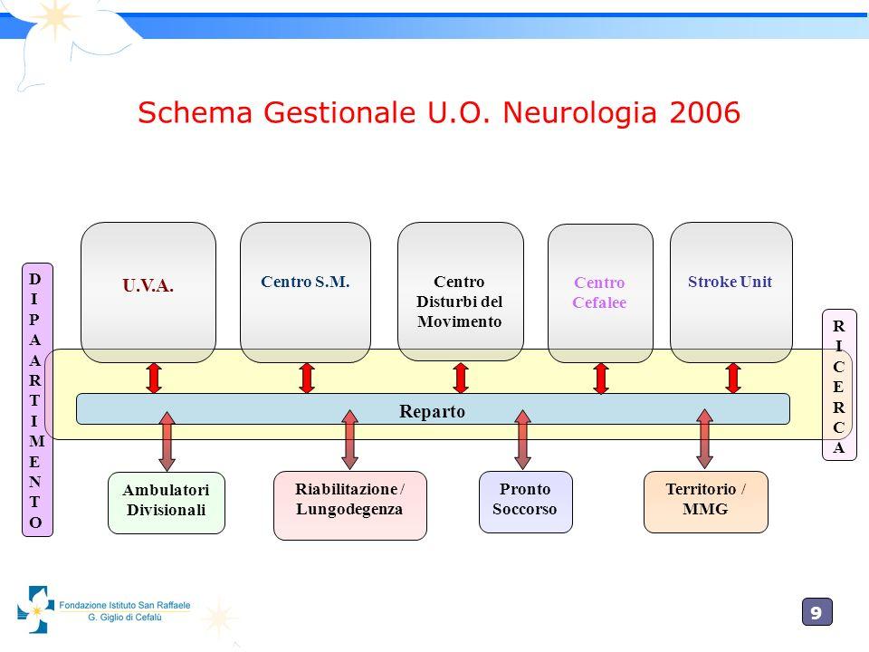 9 Schema Gestionale U.O. Neurologia 2006 U.V.A. Reparto Ambulatori Divisionali Riabilitazione / Lungodegenza Territorio / MMG Pronto Soccorso Centro S