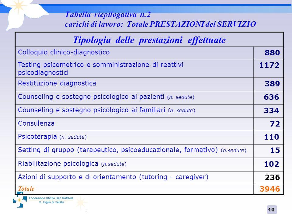 10 Tabella riepilogativa n.2 carichi di lavoro: Totale PRESTAZIONI del SERVIZIO Tipologia delle prestazioni effettuate Colloquio clinico-diagnostico 8