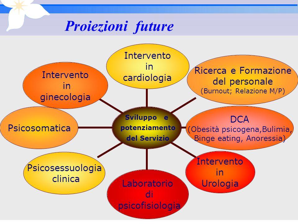 12 Proiezioni future Sviluppo e potenziamento del Servizio Intervento in cardiologia Ricerca e Formazione del personale (Burnout; Relazione M/P) DCA (
