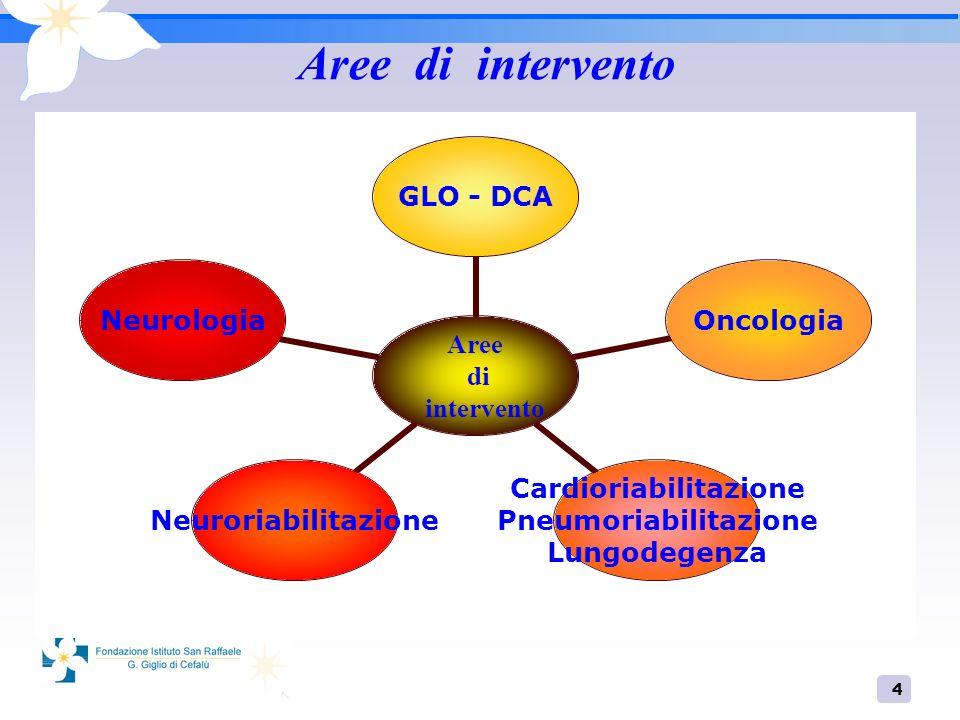 4 Aree di intervento Aree di intervento GLO - DCAOncologia Cardioriabilitazione Pneumoriabilitazione Lungodegenza NeuroriabilitazioneNeurologia