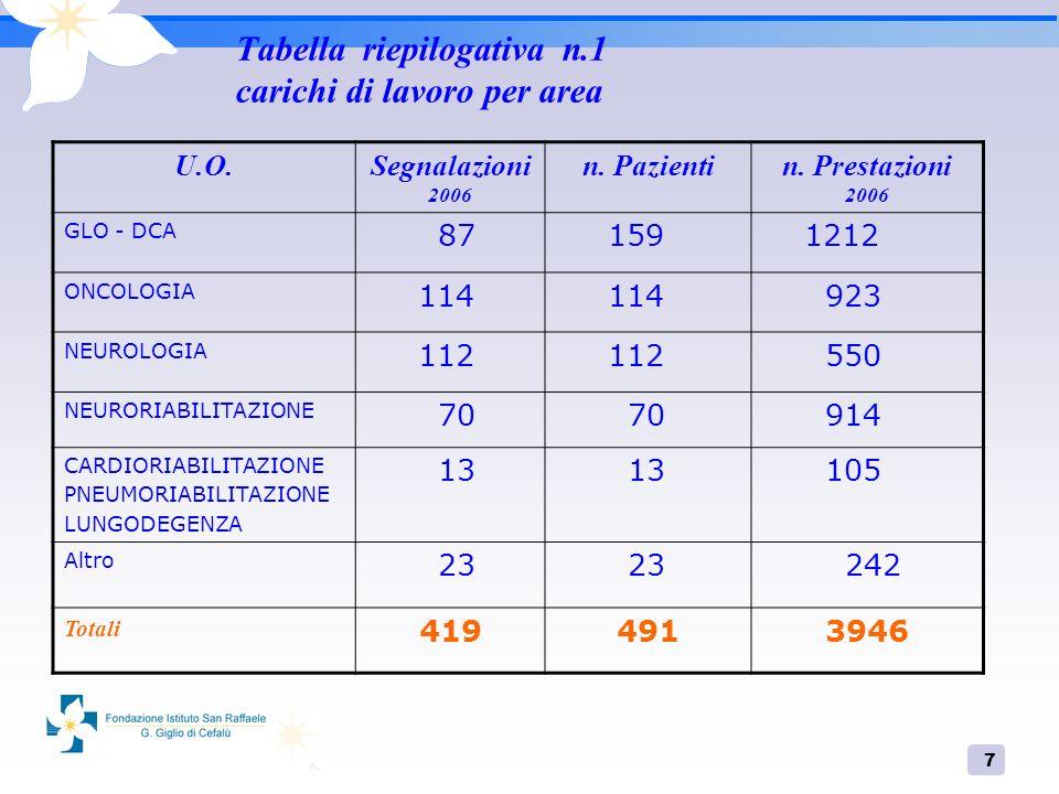 7 Tabella riepilogativa n.1 carichi di lavoro per area U.O.Segnalazioni 2006 n. Pazientin. Prestazioni 2006 GLO - DCA 87 159 1212 ONCOLOGIA 114 923 NE