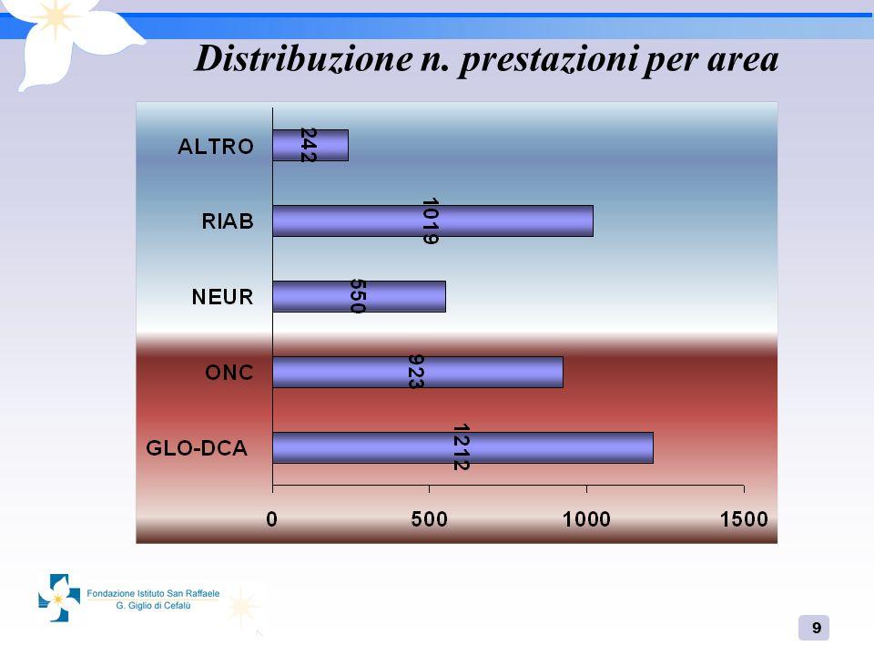 9 Distribuzione n. prestazioni per area