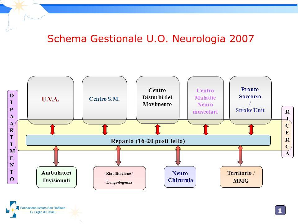 1010 Schema Gestionale U.O. Neurologia 2007 U.V.A. Reparto (16-20 posti letto) Ambulatori Divisionali Riabilitazione / Lungodegenza Territorio / MMG C