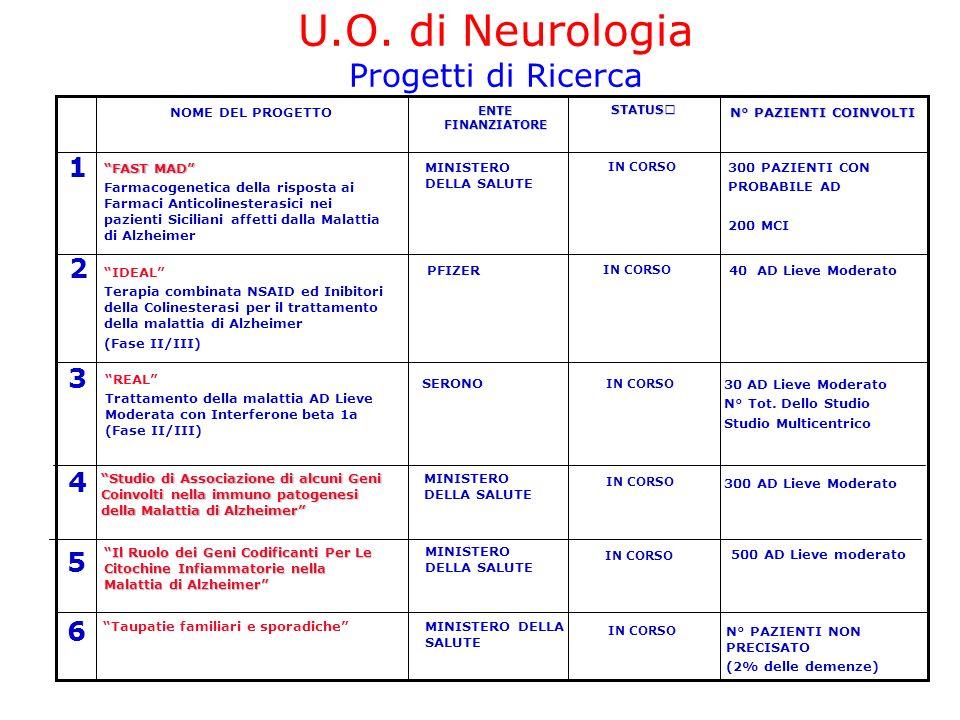 U.O. di Neurologia Progetti di Ricerca 6 5 3 2 1 4 N° PAZIENTI NON PRECISATO (2% delle demenze) IN CORSO MINISTERO DELLA SALUTE Taupatie familiari e s