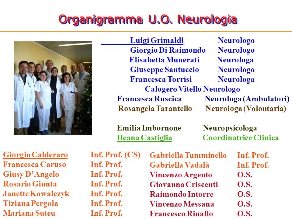 Organigramma U.O. Neurologia Gabriella Tumminello Inf. Prof. Gabriella VadalàInf. Prof. Vincenzo ArgentoO.S. Giovanna CriscentiO.S. Raimondo Intorre O