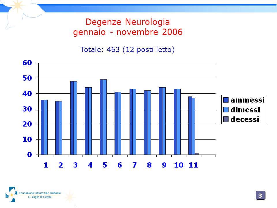3 Degenze Neurologia gennaio - novembre 2006 Totale: 463 (12 posti letto)