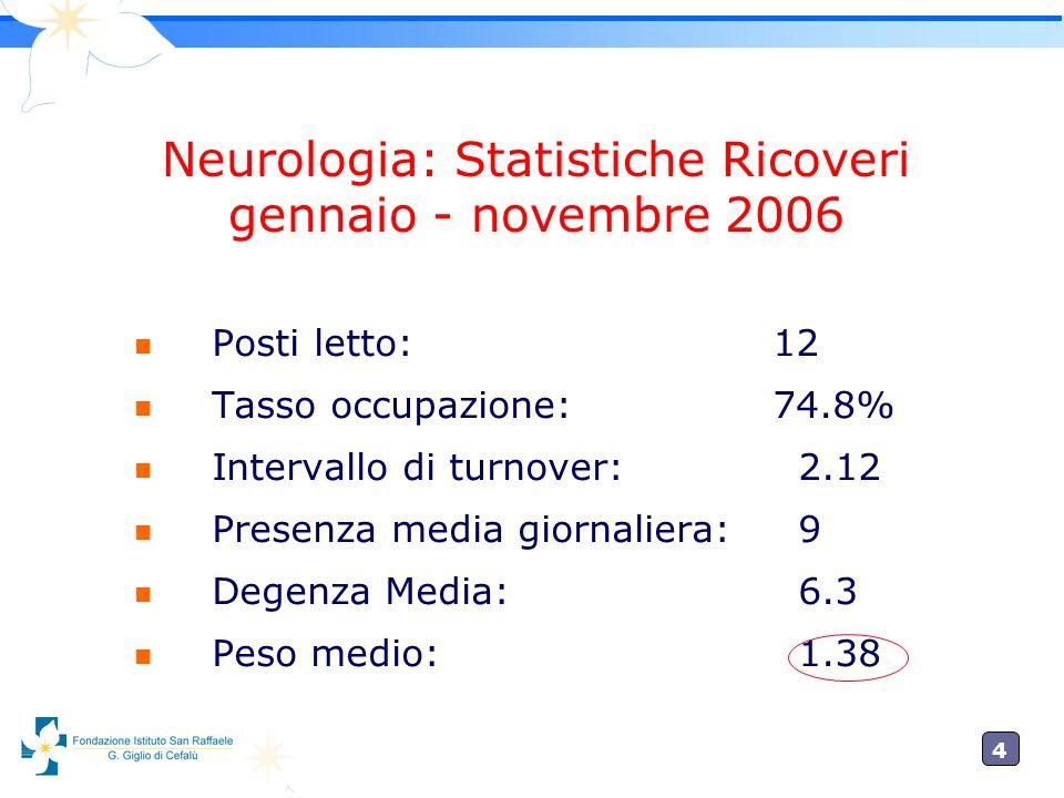 4 n Posti letto:12 n Tasso occupazione:74.8% n Intervallo di turnover: 2.12 n Presenza media giornaliera: 9 n Degenza Media: 6.3 n Peso medio: 1.38 Neurologia: Statistiche Ricoveri gennaio - novembre 2006