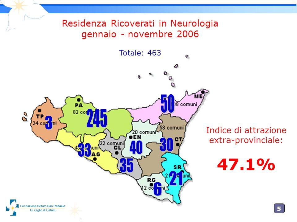 5 Indice di attrazione extra-provinciale: 47.1% Residenza Ricoverati in Neurologia gennaio - novembre 2006 Totale: 463