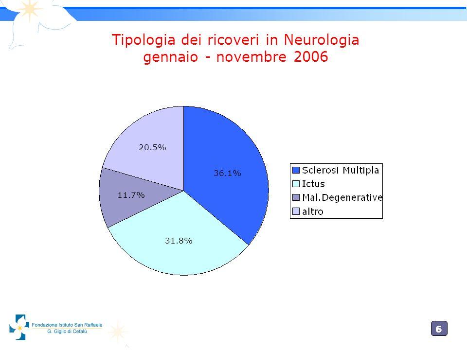 6 Tipologia dei ricoveri in Neurologia gennaio - novembre 2006 20.5% 11.7% 31.8% 36.1%