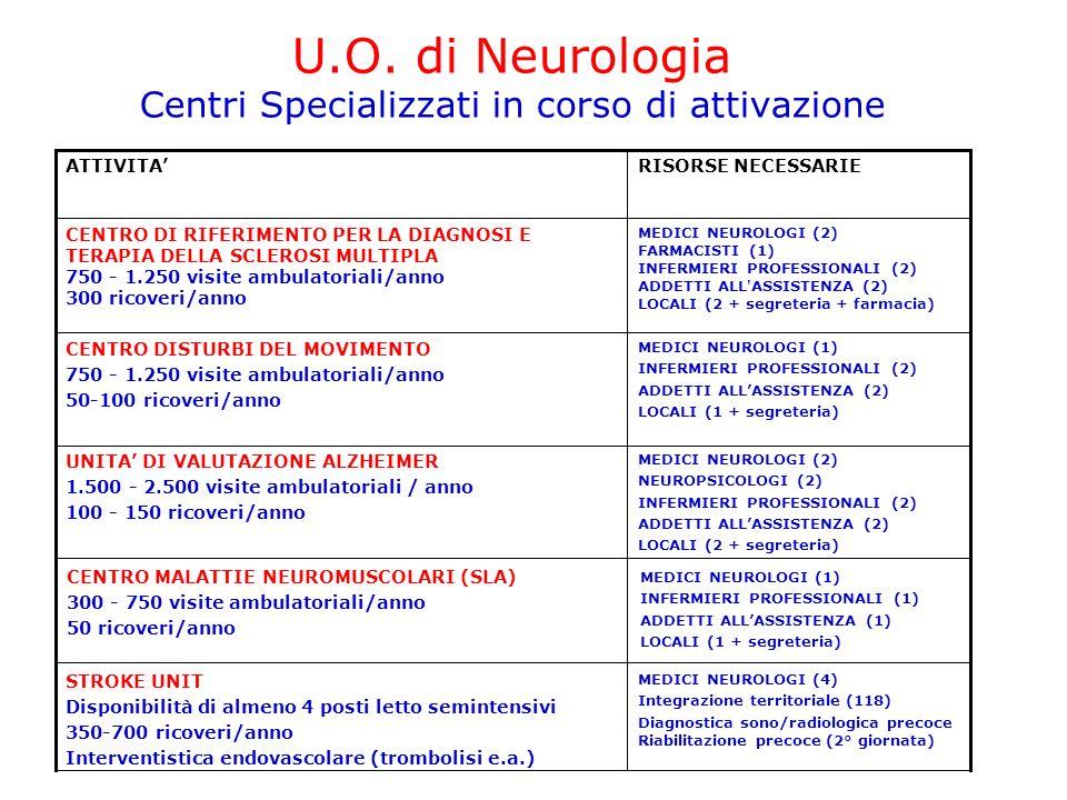 MEDICI NEUROLOGI (4) Integrazione territoriale (118) Diagnostica sono/radiologica precoce Riabilitazione precoce (2° giornata) STROKE UNIT Disponibilità di almeno 4 posti letto semintensivi 350-700 ricoveri/anno Interventistica endovascolare (trombolisi e.a.) MEDICI NEUROLOGI (2) NEUROPSICOLOGI (2) INFERMIERI PROFESSIONALI (2) ADDETTI ALLASSISTENZA (2) LOCALI (2 + segreteria) UNITA DI VALUTAZIONE ALZHEIMER 1.500 - 2.500 visite ambulatoriali / anno 100 - 150 ricoveri/anno MEDICI NEUROLOGI (1) INFERMIERI PROFESSIONALI (2) ADDETTI ALLASSISTENZA (2) LOCALI (1 + segreteria) CENTRO DISTURBI DEL MOVIMENTO 750 - 1.250 visite ambulatoriali/anno 50-100 ricoveri/anno RISORSE NECESSARIEATTIVITA U.O.