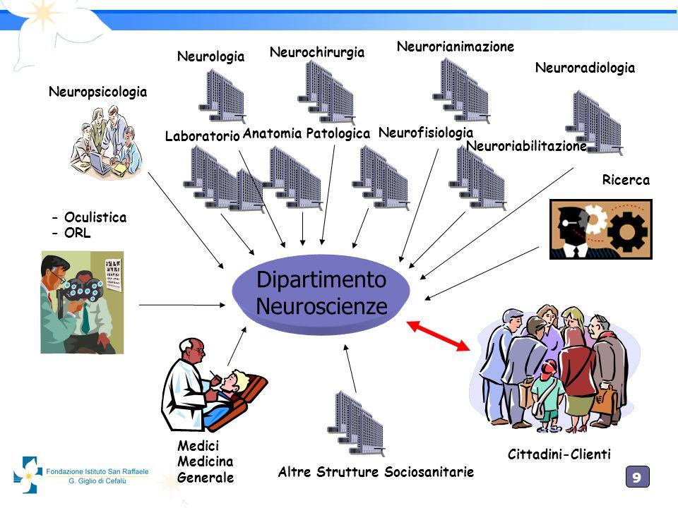 9 Cittadini-Clienti Dipartimento Neuroscienze Neuroradiologia Neurofisiologia Neurochirurgia Neurologia Altre Strutture Sociosanitarie Medici Medicina