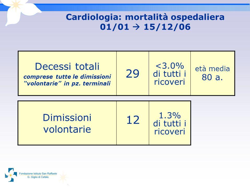 Cardiologia: mortalità ospedaliera 01/01 15/12/06 Dimissioni volontarie 12 1.3% di tutti i ricoveri Decessi totali comprese tutte le dimissioni volont