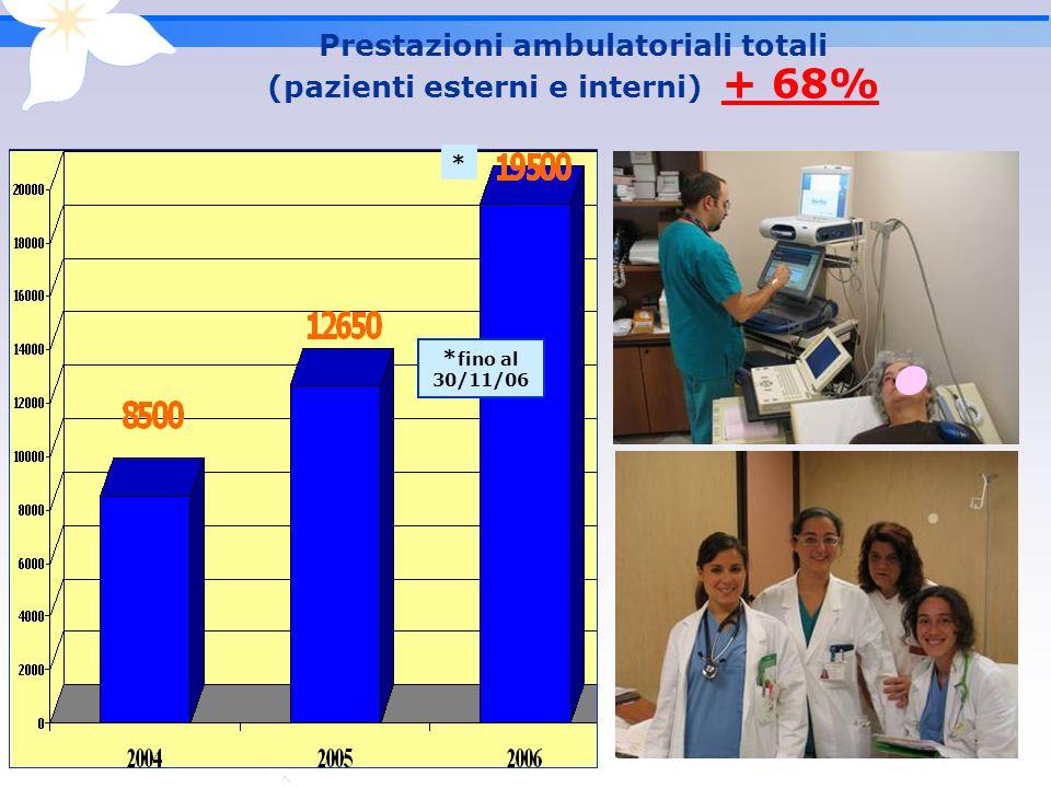 Prestazioni ambulatoriali totali (pazienti esterni e interni) + 68% * fino al 30/11/06 *