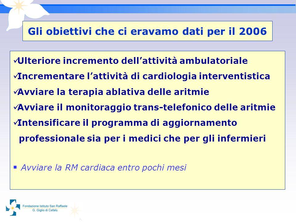 Gli obiettivi che ci eravamo dati per il 2006 Ulteriore incremento dellattività ambulatoriale Incrementare lattività di cardiologia interventistica Av