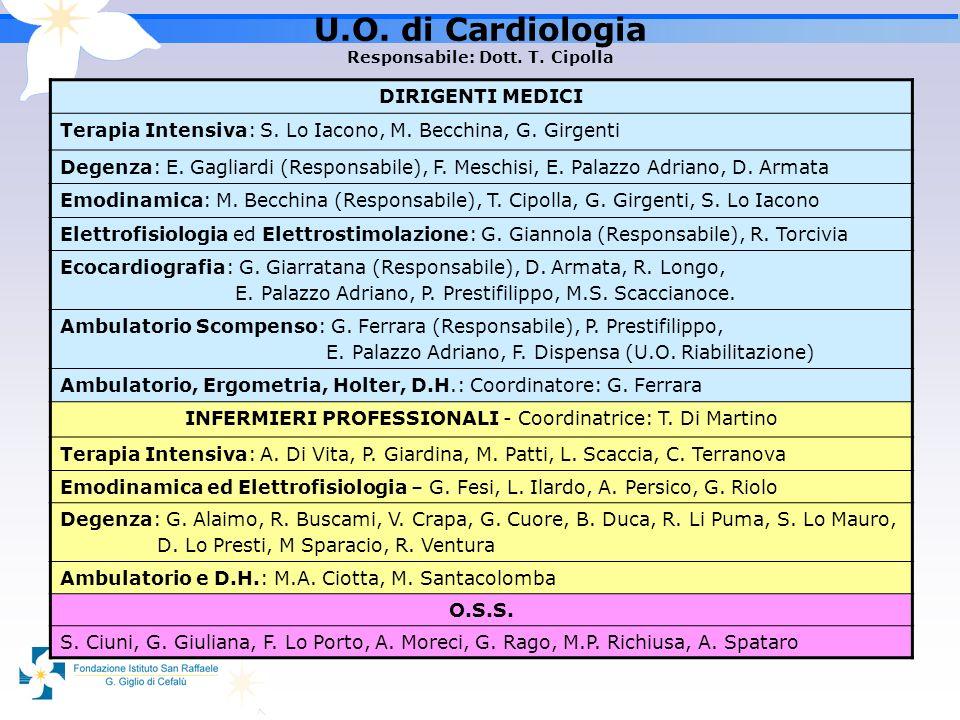 U.O. di Cardiologia Responsabile: Dott. T. Cipolla DIRIGENTI MEDICI Terapia Intensiva: S. Lo Iacono, M. Becchina, G. Girgenti Degenza: E. Gagliardi (R