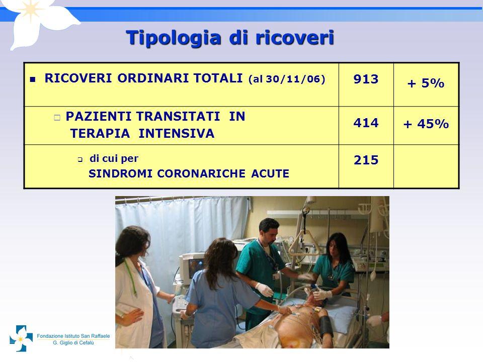 Tipologia di ricoveri RICOVERI ORDINARI TOTALI (al 30/11/06) 913 + 5% PAZIENTI TRANSITATI IN TERAPIA INTENSIVA 414 + 45% di cui per SINDROMI CORONARIC