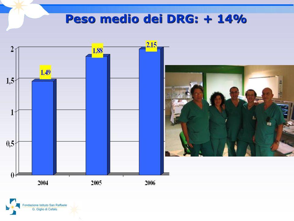 Peso medio dei DRG: + 14%