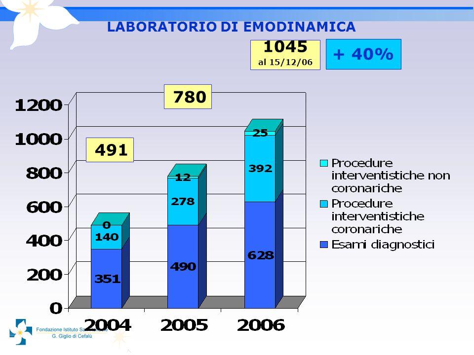 491 780 1045 al 15/12/06 LABORATORIO DI EMODINAMICA + 40%